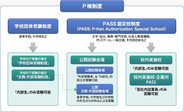 P検資格試験制度 |P検-ICTプロフ...