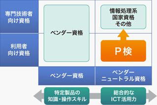 P検の理念・ポジション |P検-ICT...